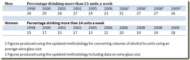 drinking percentages over limit 1998-2009